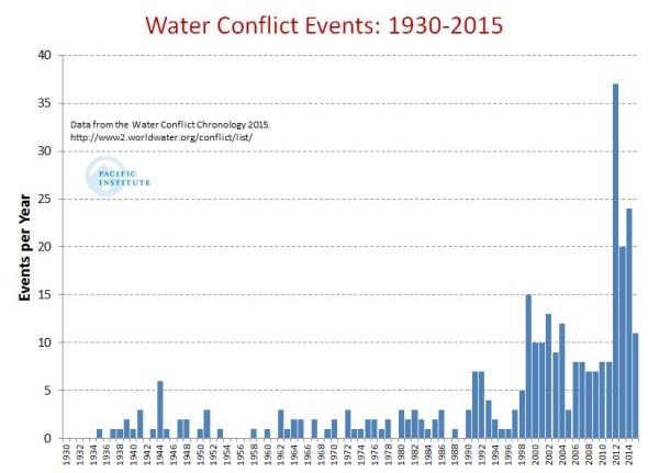 water conflict graph